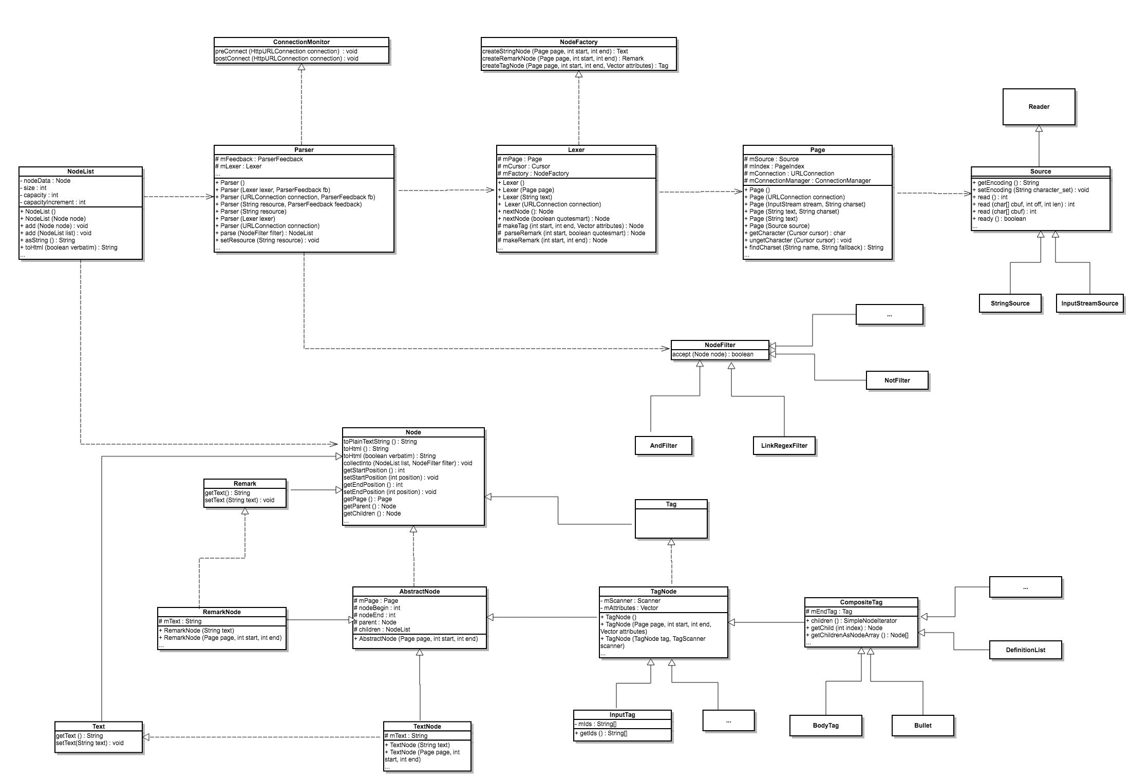 HTMLParser 源码解析(转载)