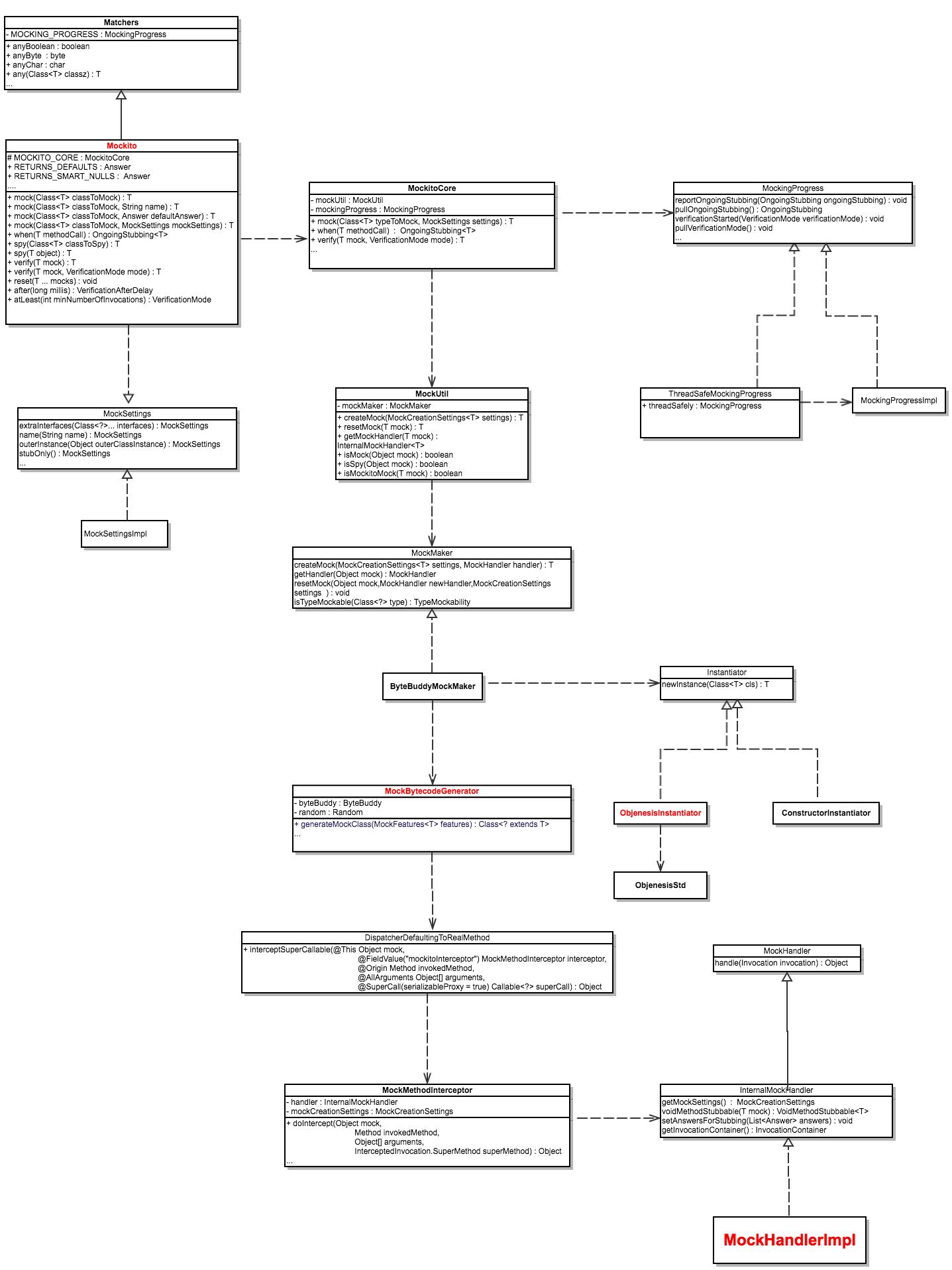 Mockito源码解析- 为程序员服务